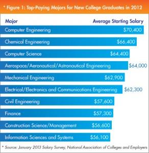 2012 major earning rank