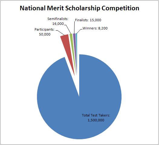 National-Merit-Scholars-1